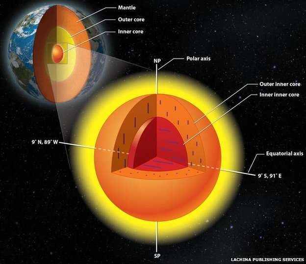 Earht's Inner Core Illustration