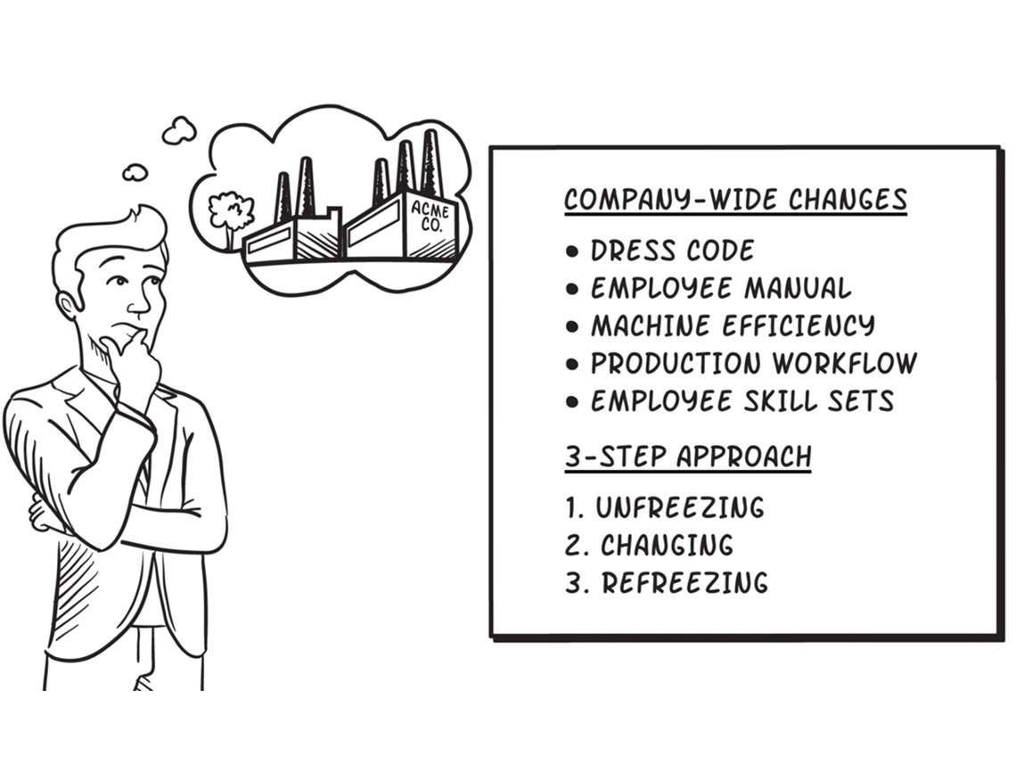 Change Process Management Animation