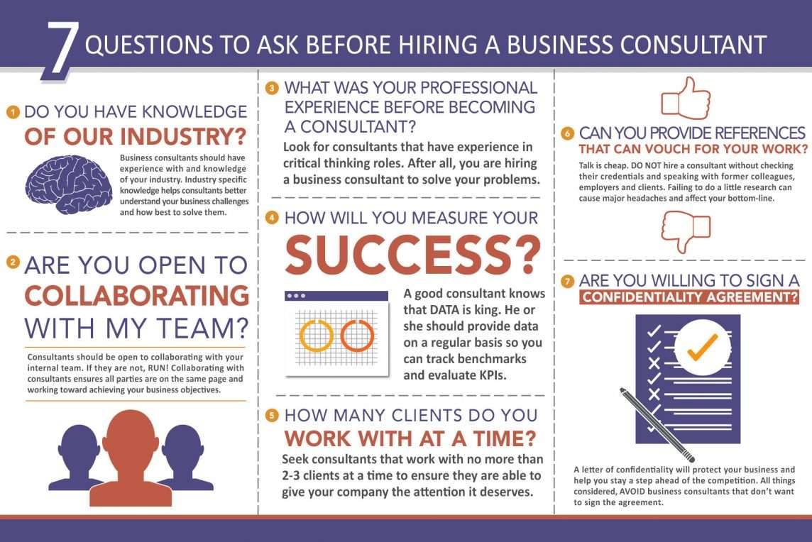 Questions to Ask Before Hiring a Consultant Infographic