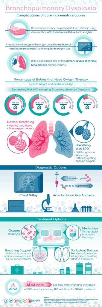 Bronchopulmonary Dysplasia Sample Infographic